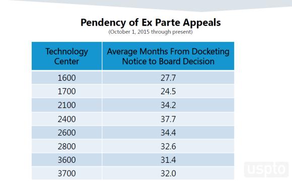 Pendancy of Ex Parte Appeals