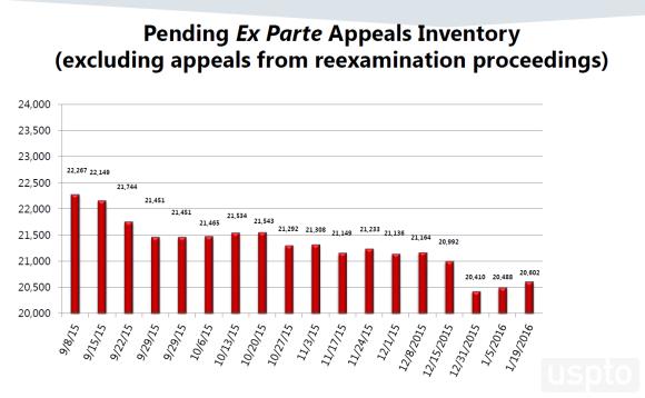 Pending Ex Parte Appeals Inventory