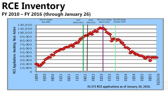 RCE Statistics