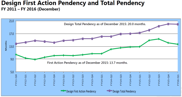 Design First Action Pendency and Total Pendency 2011-2016