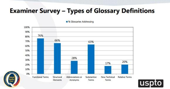 Examiner Survey - Types of Glossary Definitions