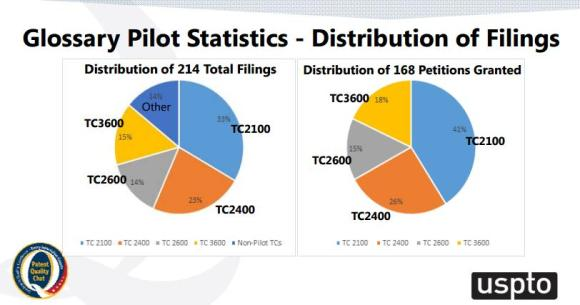 Glossary Pilot Statistics - Distribution of Filings