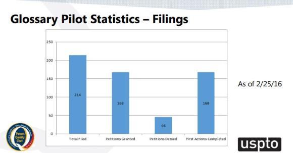 Glossary Pilot Statistics - Filings