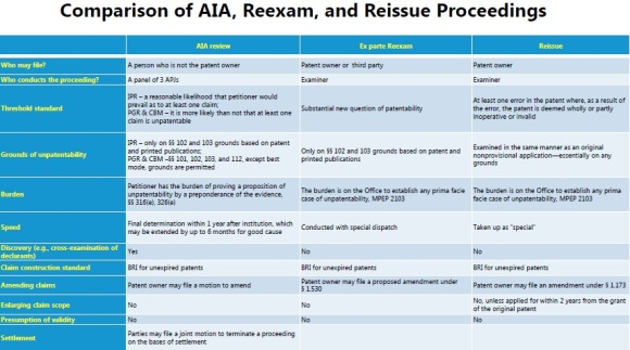 Comparison of AIA Reexam and Reissue Proceedings 4.12.2016