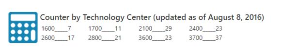 P3 Program Counter by Technology Center